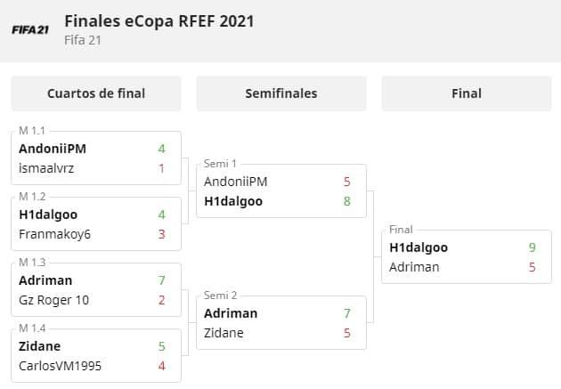 eCopa RFEF FIFA 21